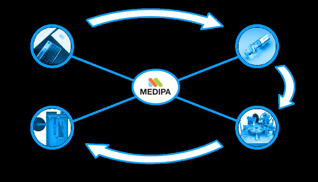 MEDIPA Engineering - Leistungsspektrum