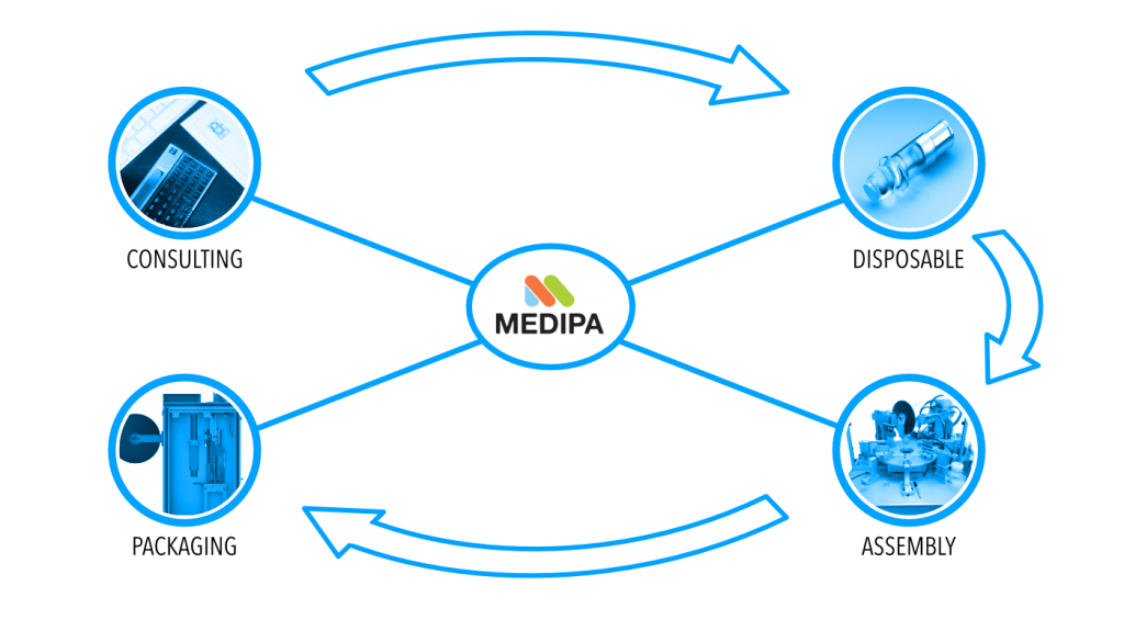 MEDIPA Engineering - Services